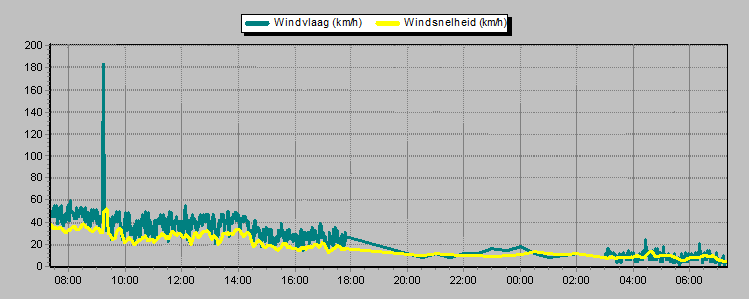 wind in egmond aan zee