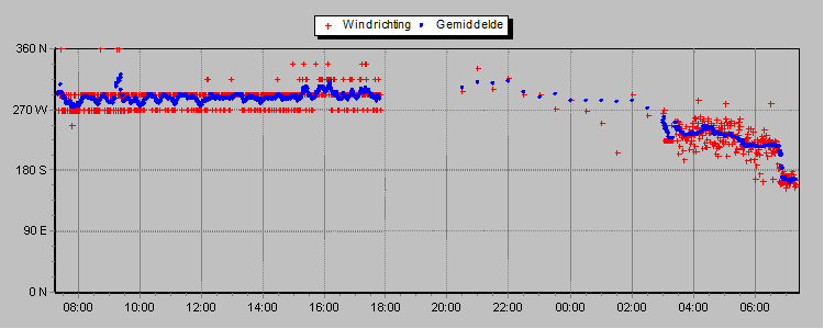 windrichting in egmond aan zee