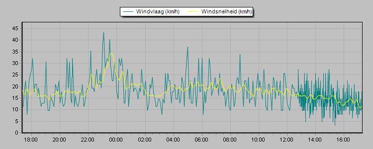 https://www.webcamegmond.nl/het-weer-in-egmond/uploadCU/wind.png
